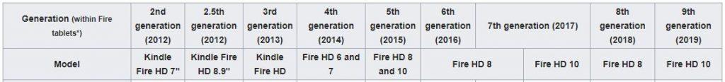 amazon fire tablet generation list